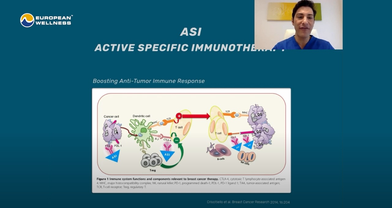 Active Specific Immunotherapy: A Safe Treatment For Tumors   Prof. Dr. Roni Lara Moya